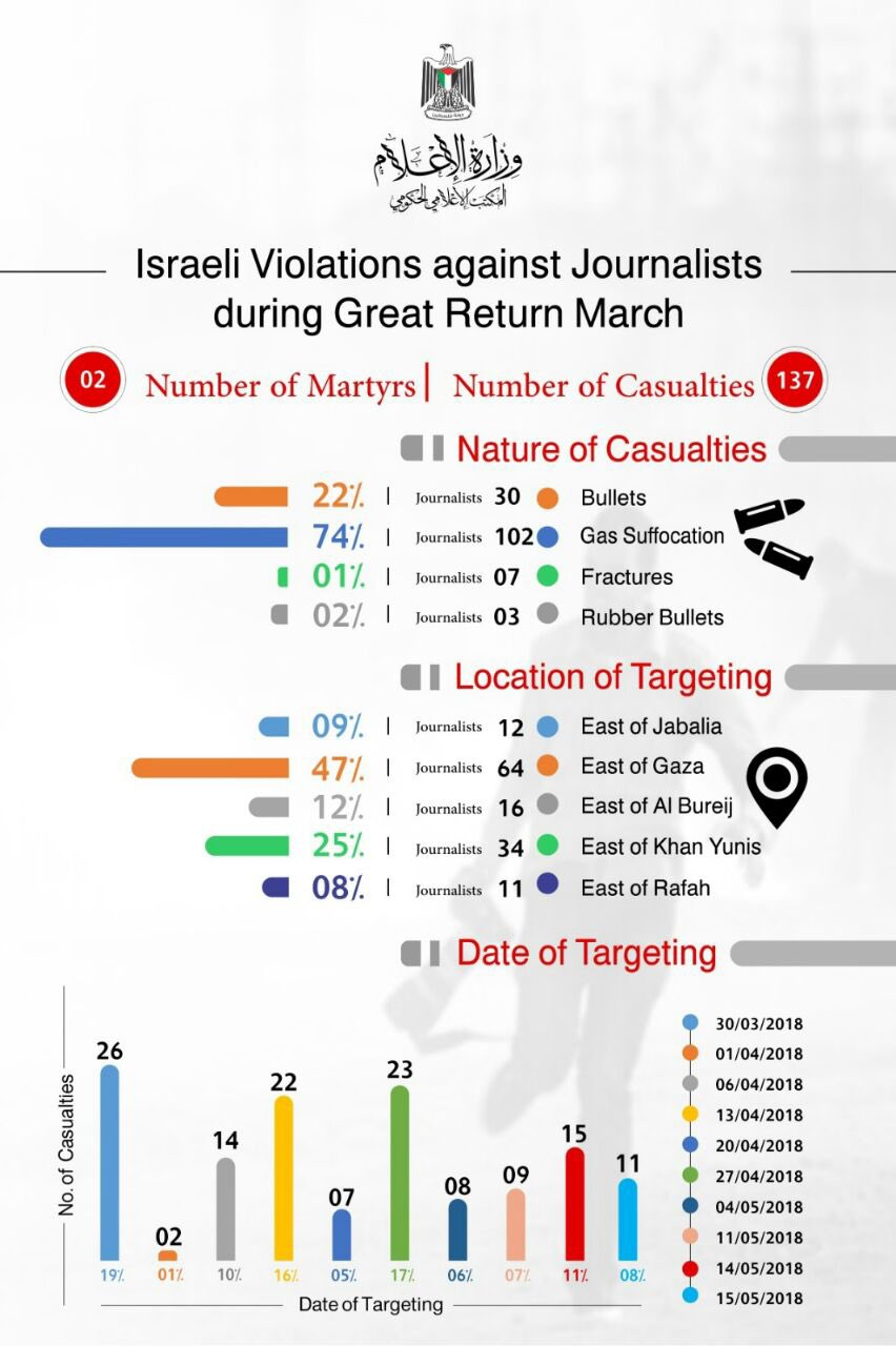 Journalists targeted statistics