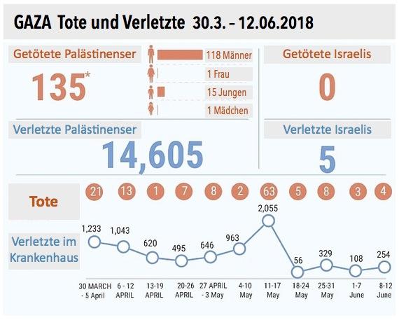 Grafik 01 Gaza Tote und Verletzte Stand 12.06.